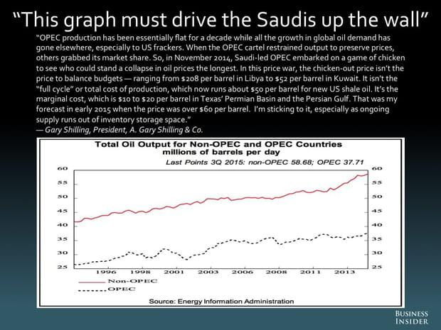 """""""Ce graphique doit rendre la vie infernale aux Saoudiens"""""""