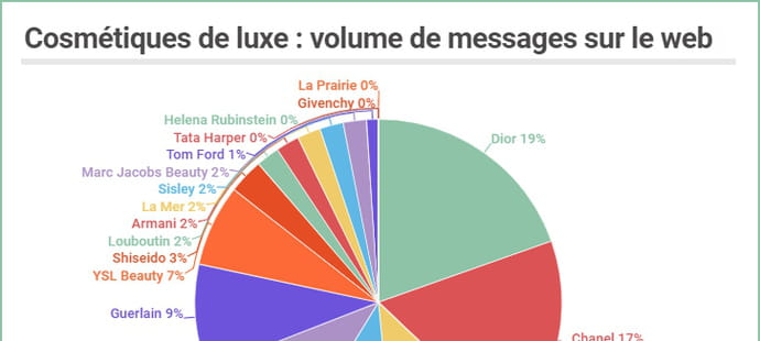 Cosmétiques de luxe: qui sont les rois du social media en France?