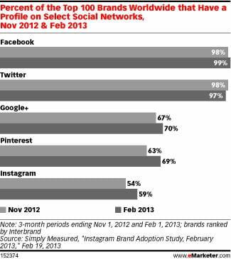 marques sur reseaux sociaux