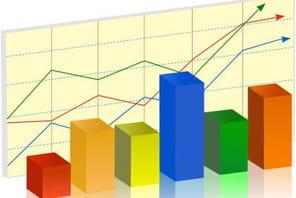 Weborama: la hausse du CA n'endigue pas l'érosion de la rentabilité