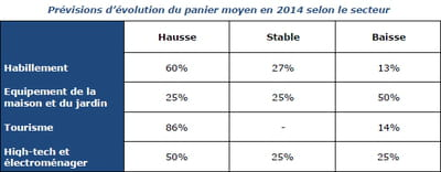 prévisions d'évolution du panier moyen en 2014 selon le secteur