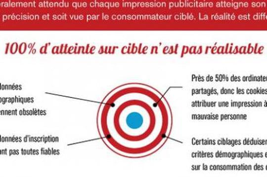 Infographie : la France championne du ciblage publicitaire
