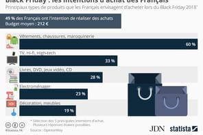 Les vêtements et chaussures, produits stars du Black Friday pour les Français