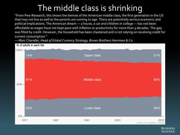 La classe moyenne s'amenuise