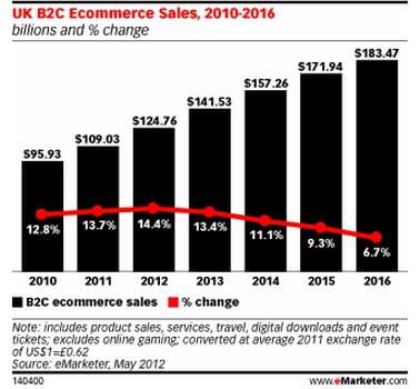 e-commerce btoc au royaume-uni : volume (en milliards de dollars) et croissance