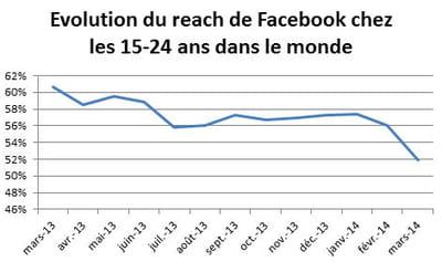 evolution du reach de facebook auprès des 15-24 ans, dans le monde