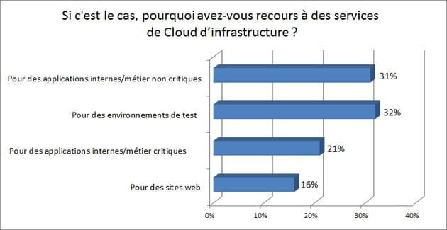 cloud indicateur 3