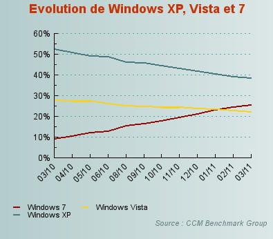 la poussée de windows 7 s'est confirmée sur la mois écoulé