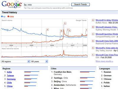 comparaison des recherches sur les termes 'xp' (en bleu) et 'vista' (en rouge)