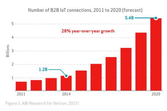 5,4 milliards d'objets connectés en entreprise d'ici 2020