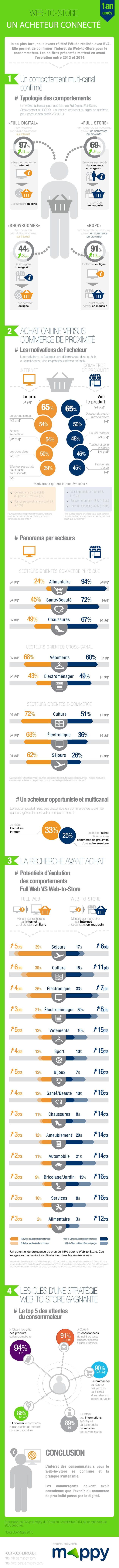 baromãštre mappy bva infographie consommateurs page 001
