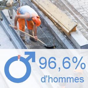 part des hommes parmi les ouvriers qualifiés des travaux publics et du béton.