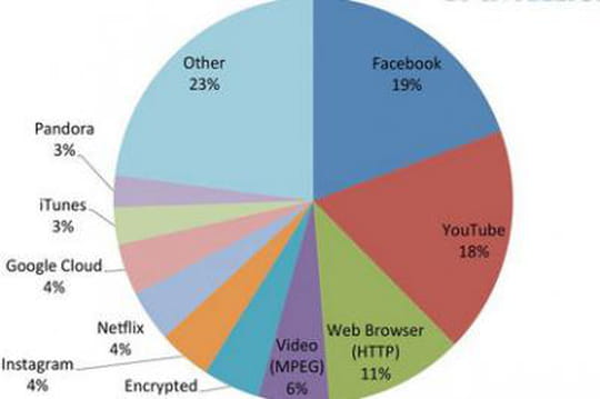 Facebook et Youtube représentent près de 40% de tout le trafic Internet mobile