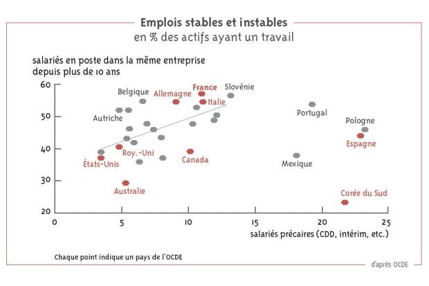Stabilité de l'emploi