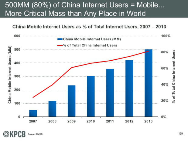Chine : 80% des internautes sont mobile