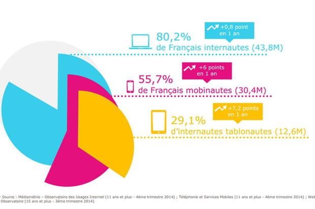 55,7% des Français sont désormais mobinautes