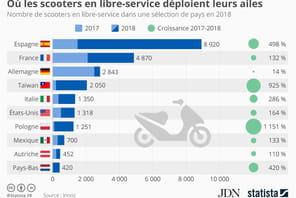 La France, deuxième marché mondial des scooters en libre-service