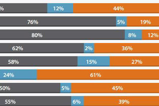 Le temps passé sur le Web mobile dépasse celui sur PC aux Etats-Unis