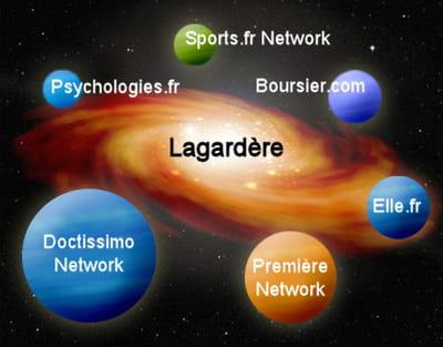 la galaxie web de lagardère