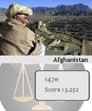 l'afghanistan est le 147e pays le plus sûr du monde.