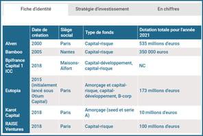 Comparatif: quels fonds investissent dans les marques digitales?
