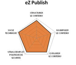 diagramme fonctionnel d'ez publish.