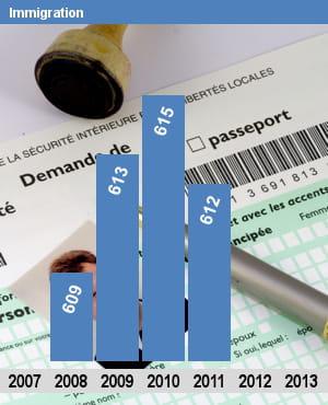 autorisations d'emplois (etpt) pour le ministère de l'immigration.