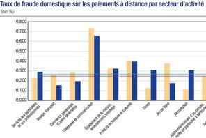 L'état de la fraude à la carte bancaire sur Internet en France