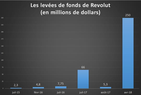 Revolut lève 250millions de dollars et entre dans le club des licornes