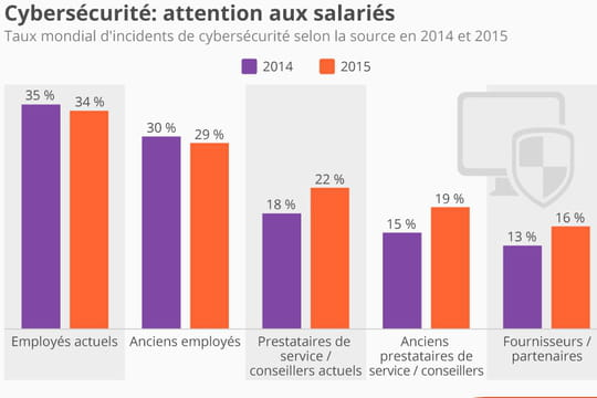 Infographie : les salariés, première cause des incidents de cybersécurité