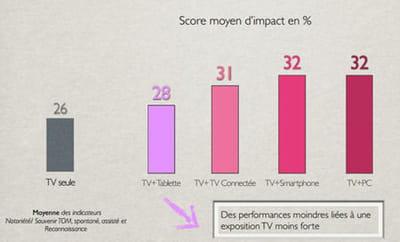 impact multi tablettes