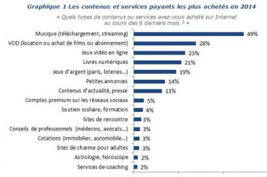 Marché des contenus et services payants sur Internet