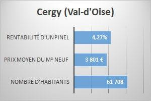 17e ex aequo cergy val d 39 oise 4 27 de rentabilit - Prix du metre carre lille ...