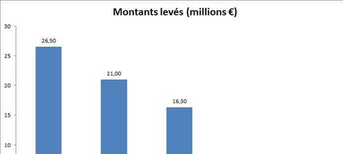 Les start-up françaises ont levé 148millions d'euros en mars 2018