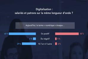 Numérique: salariés et patrons ne sont pas sur la même longueur d'onde