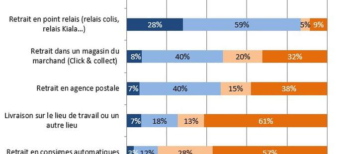 Livraison: ce que veulent les acheteurs en ligne