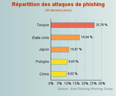 la turquie à la première place pour les attaques de phishing.