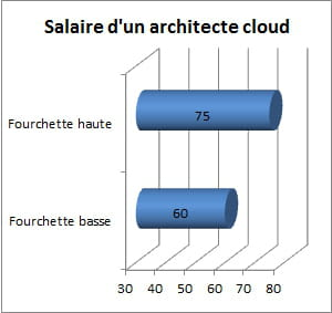 salaire brut approximatif d'un architecte cloud, en milliers d'euros par an,