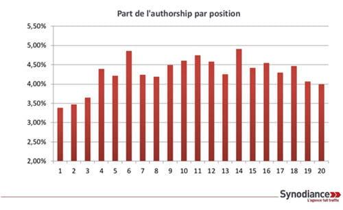 synodiance part authorship par position