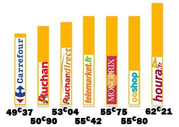 le classement des enseignes les moins chères en octobre.