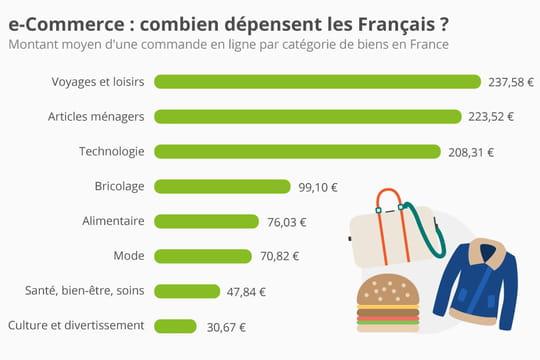 Infographie: le panier moyen de l'e-commerce par catégorie de produits