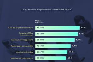 Dans quel secteur les salaires des cadres ont-ils le plus augmenté en 2016?