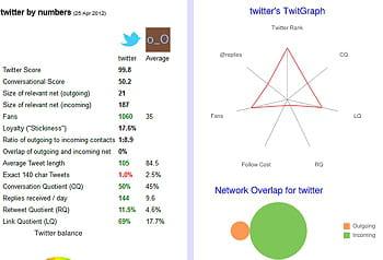 brandtweet est conçu pour visualiser le réseau de relation d'un compte twitter.