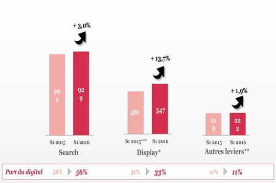 E-pub : une croissance de 6%… qui profite surtout à Facebook et Google