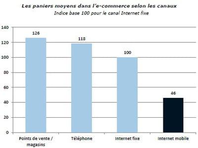 les paniers moyens dans l'e-commerce selon les canaux