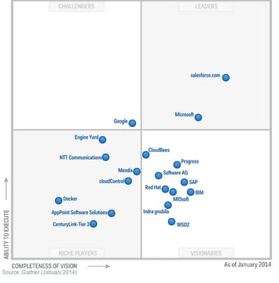magic quadrant paas