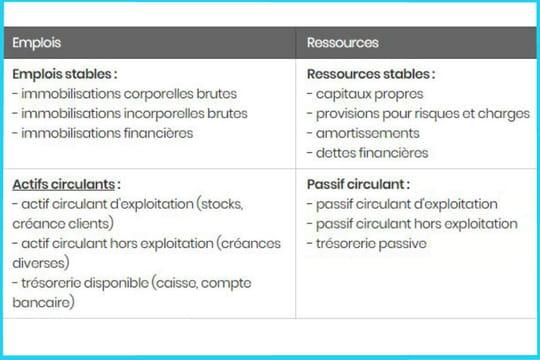 Bilan fonctionnel: définition, structure et exemple