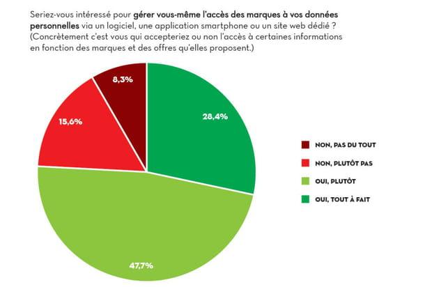 Une large majorité des Français favorable à la mise en place d'un espace de gestion des données personnelles