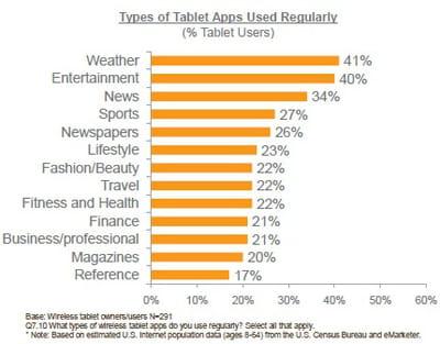 types d'applications utilisées régulièrement sur les tablettes (part des