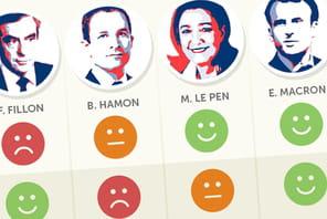 Impôts: quel candidat à la présidentielle est fait pour vous?